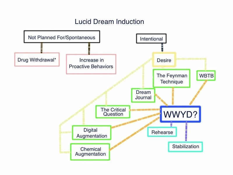 Dreams Chart Keninamas